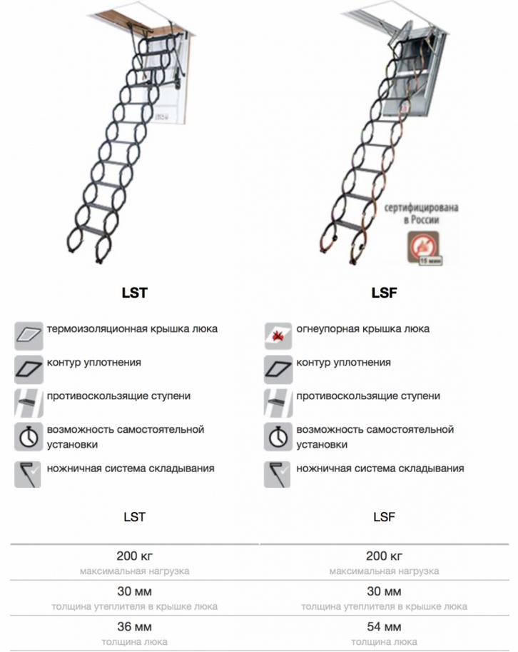 технические характеристики LST и LSF