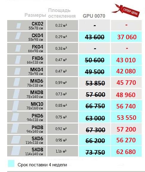 Velux GPU Панорама Размеры и цены