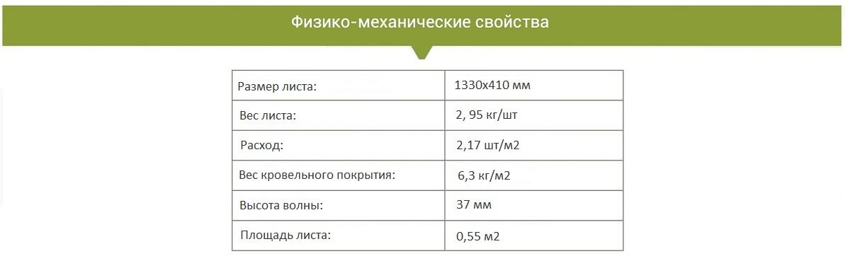 Характеристики Metrobond