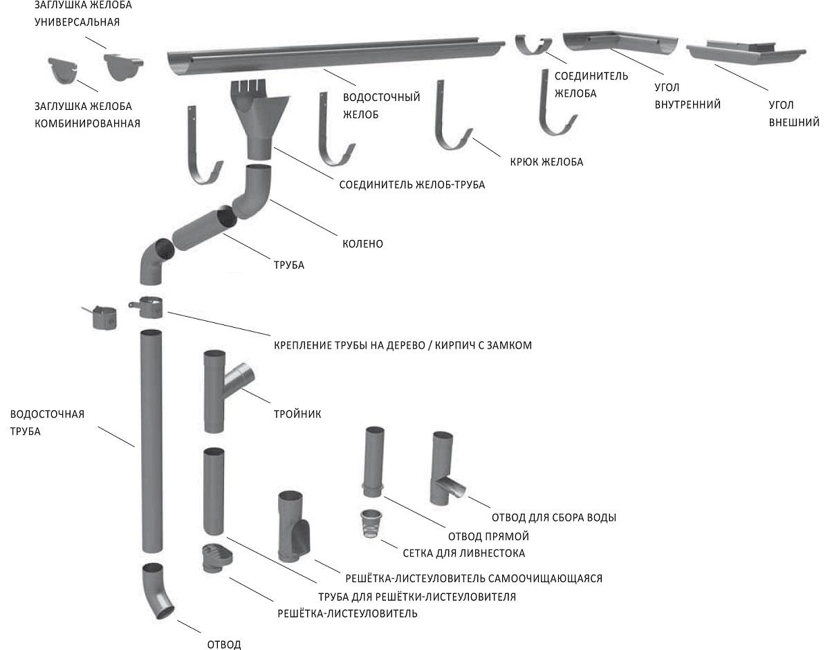 Элементы водосточной системы Ruukki