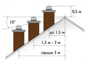 Высота дымохода Schiedel