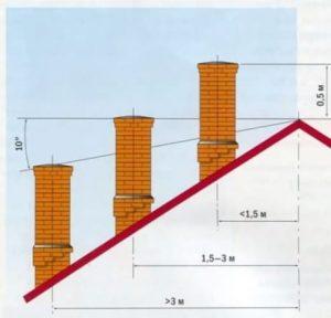 Расчет высоты дымовой трубы